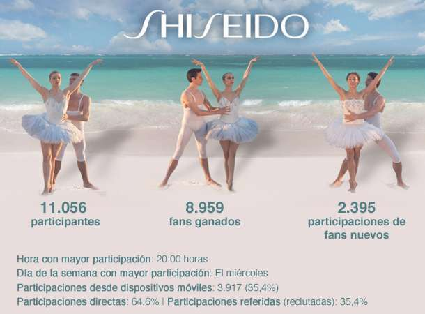 Datos de participación y de fans de la promoción de Shiseido
