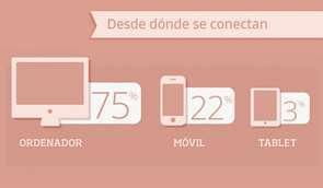 Infografía 2013: Análisis de campañas en redes sociales