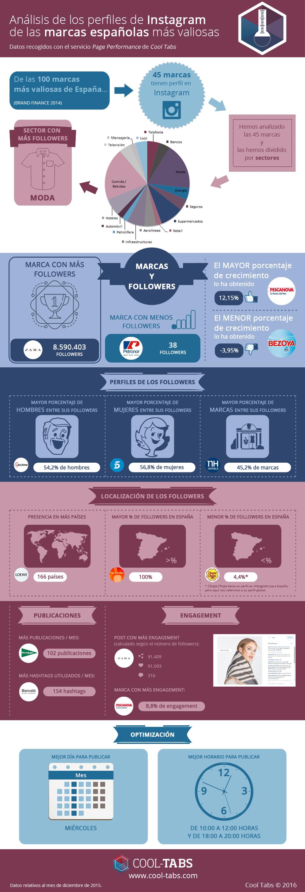 Infografía: Análisis de los perfiles de Instagram de las marcas españolas más valiosas