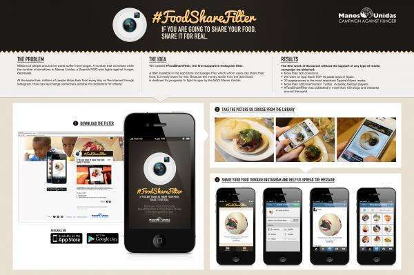marketing-social-foodshare