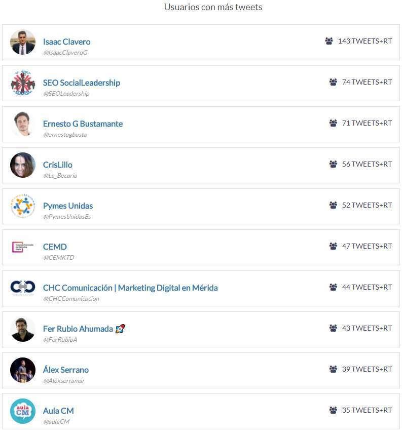 usuarios con más tweets CEMD
